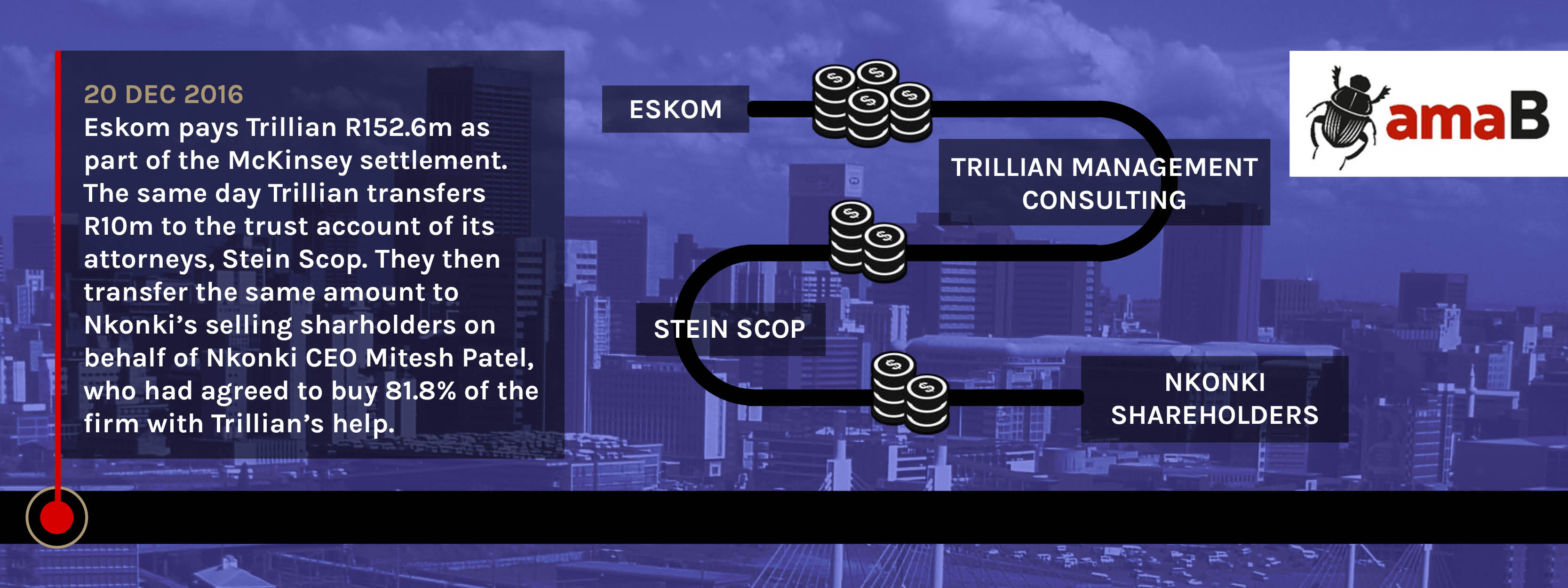 The Nkonki Pact, Part 3: Eskom funded Essa's capture