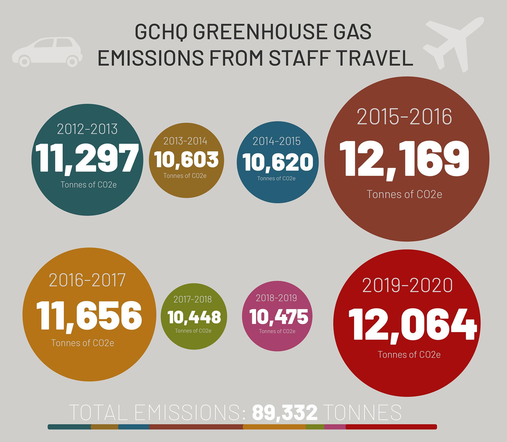 greenhous gas emissions