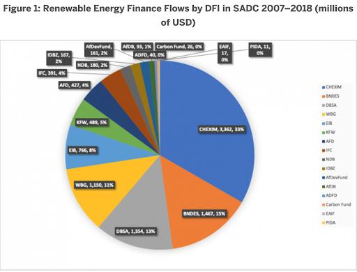 finance flows