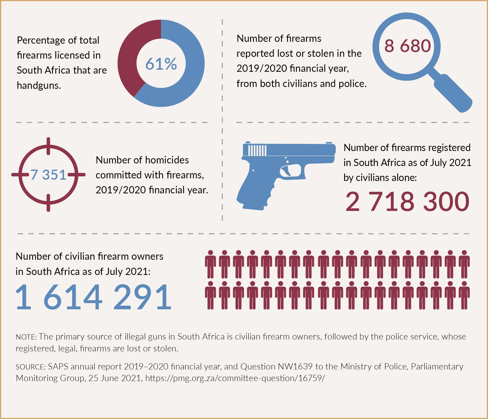 armaments and ammunition