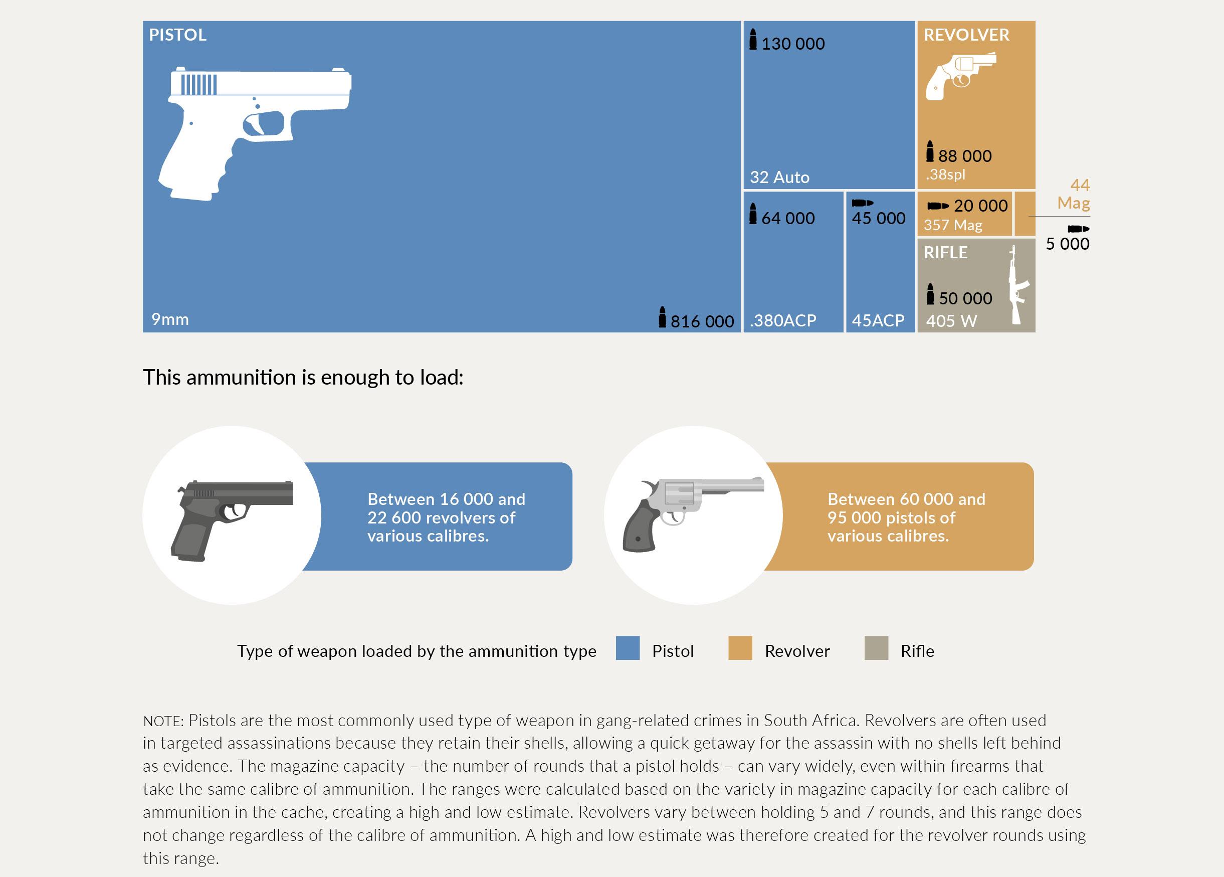 ammunition breakdown