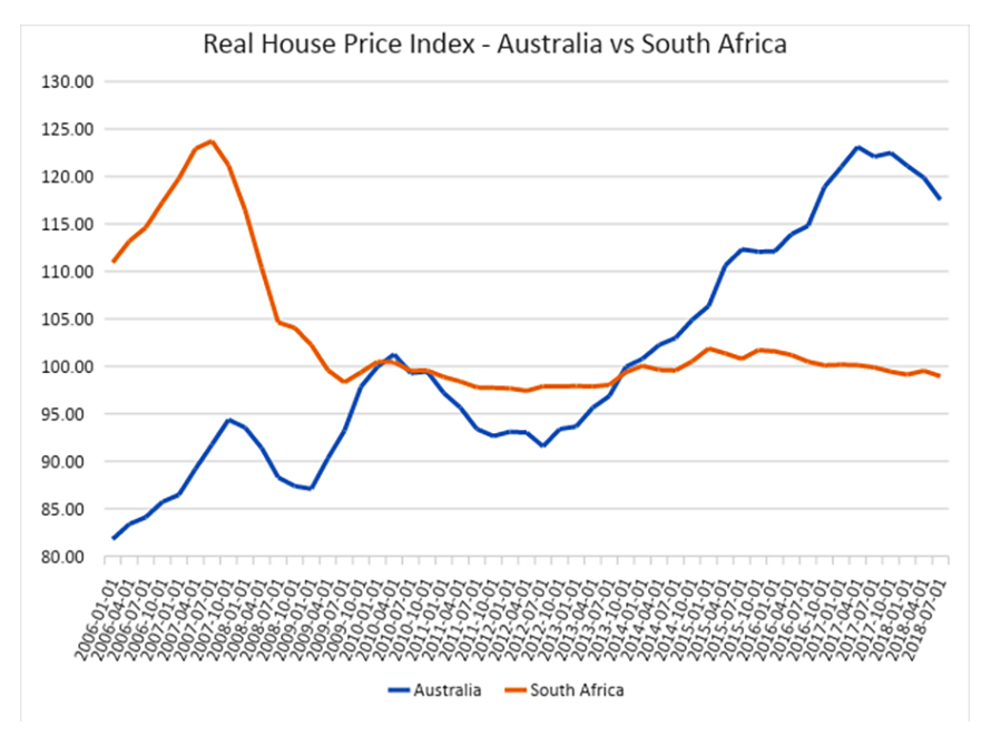 Why poor housing prices are a blessing in disguise