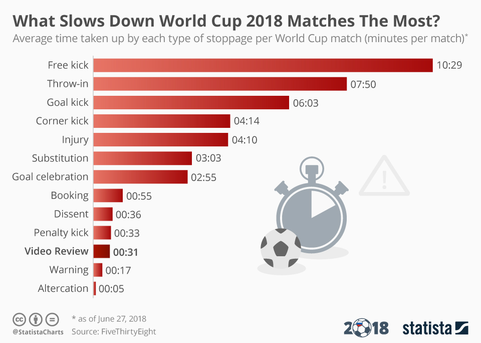 what slows games down the most at the world cup