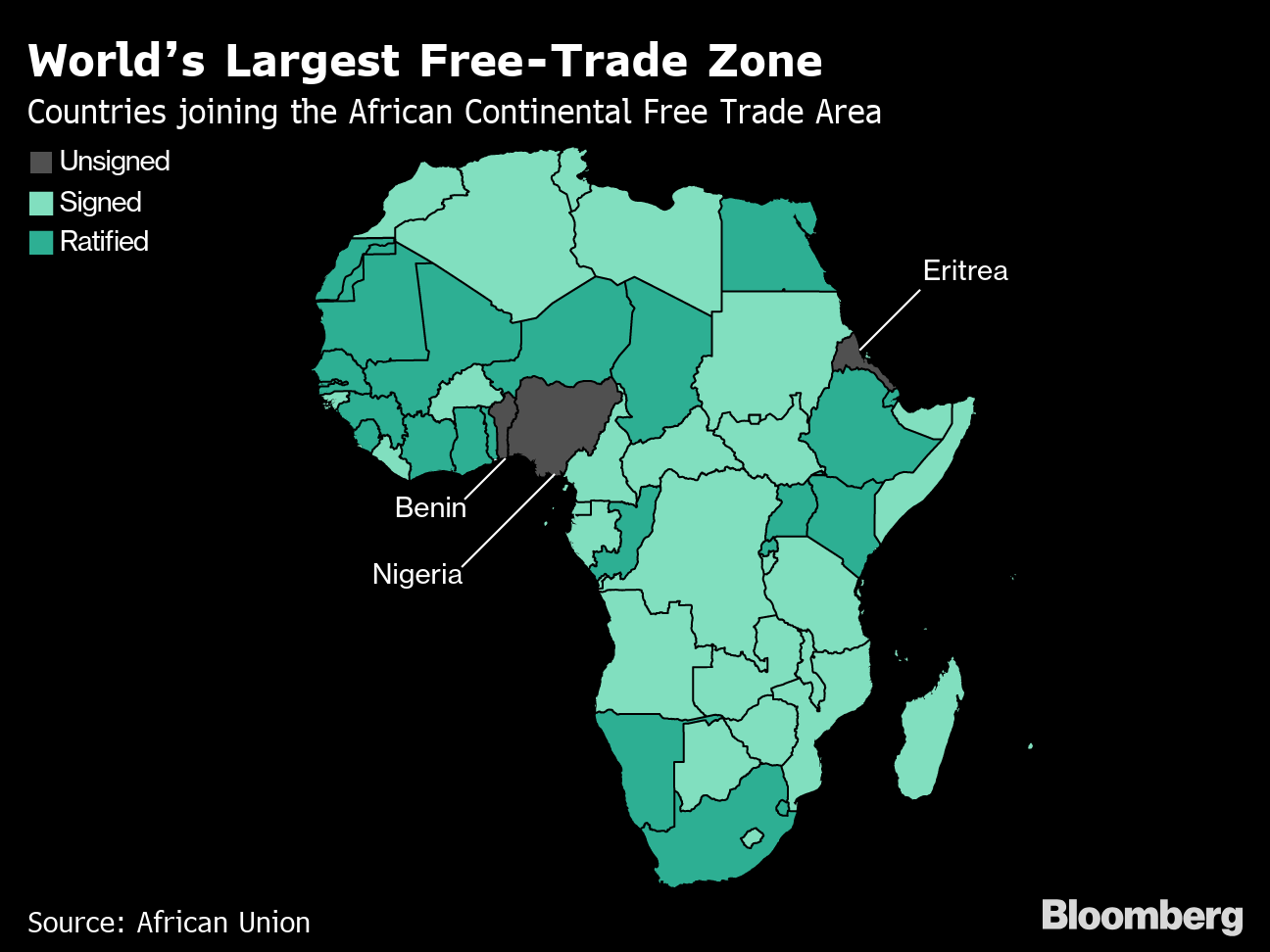 What Trade War Africa Sidesteps Tariffs Starts Free T